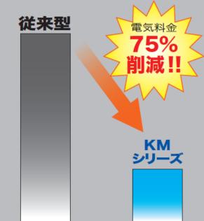 従来型からKMシリーズ 電気料金75%削減!!