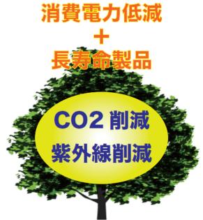 消費電力削減+長寿命製品 CO2削減 紫外線削減